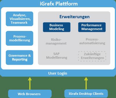 business performance management mit igrafx