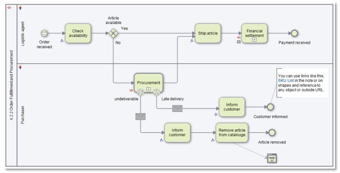 business process modeling  u0026 analysis