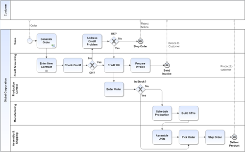 Igrafx Process Process Modeling Bpmn And Simulation