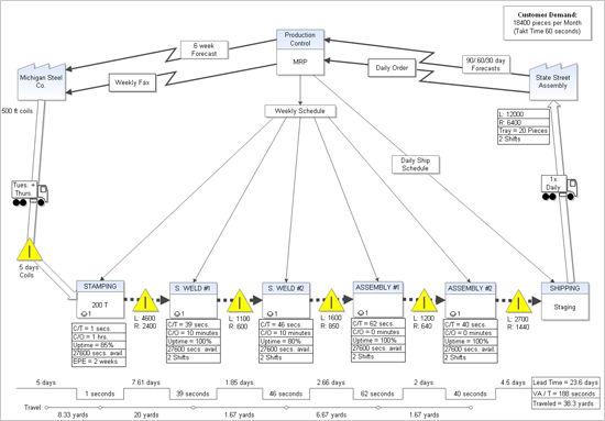 Igrafx flowcharter process mapping process modeling and bpmn lean value stream mapping lean value stream mapping maxwellsz