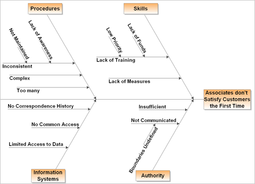 DMAIC methodology support