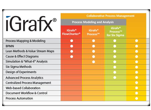 Igrafx Process 2011 For Six Sigma Download