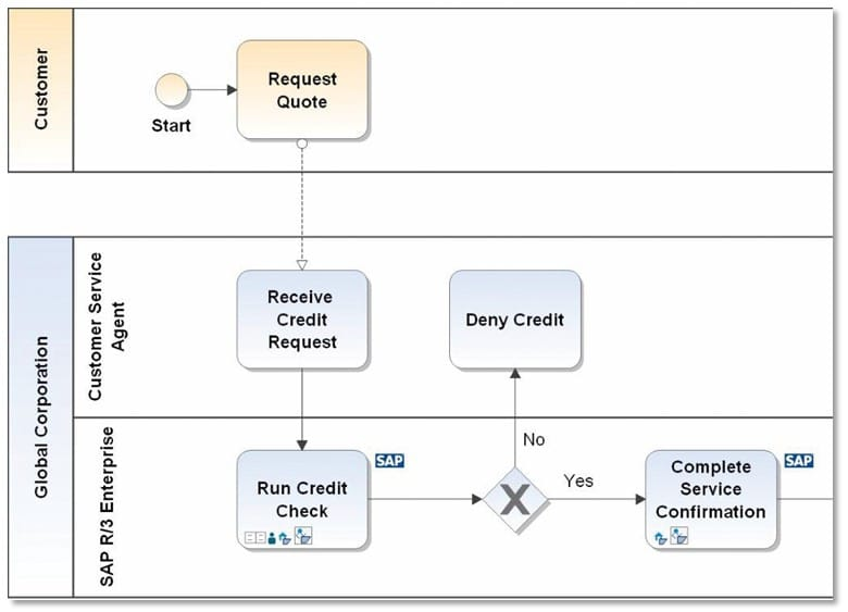 Sap modeling features igrafx using a tool truly developed for the business user designing and editing sap process structures in a business blueprint project is a snap malvernweather Image collections