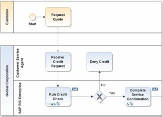 Sap modeling features igrafx using a tool truly developed for the business user designing and editing sap process structures in a business blueprint project is a snap malvernweather Choice Image