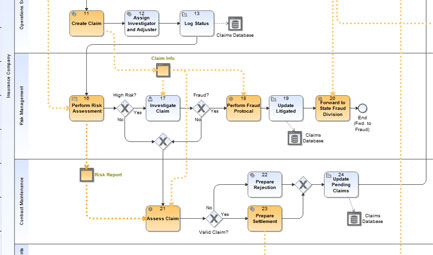 process modeling products - Bpmn Simulation