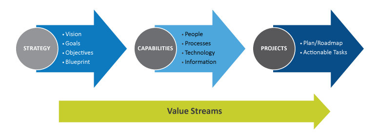 Value Streams