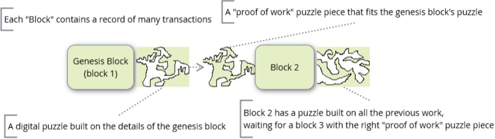 """blockchain"""""""""""