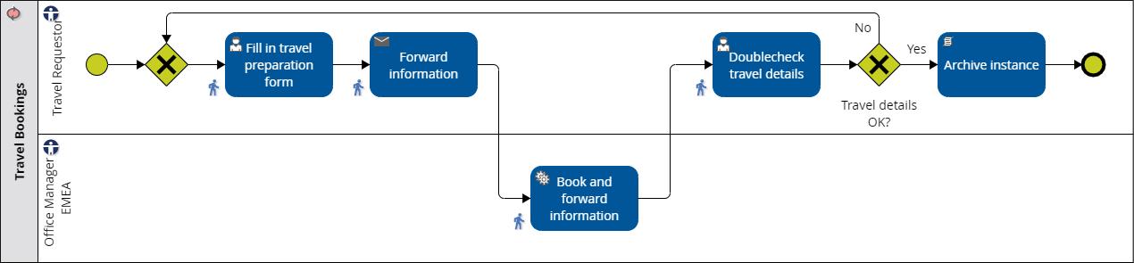 Der iGrafx Reiseantragsprozess in BPMN 2.0