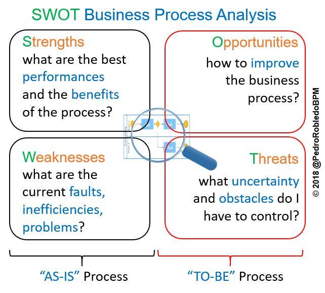 SWOT Analyse nutzen, um Geschäftsprozesse zu optimieren.