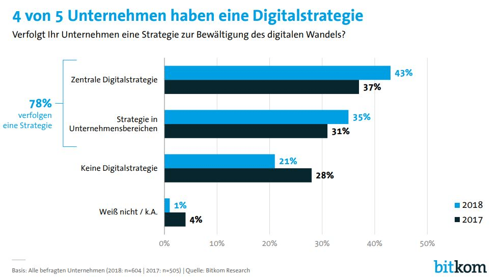 BPM und digitale Transformation