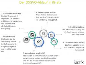 Compliance-konform mit Prozessmanagement von iGrafx