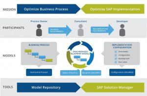 SAP Implementierung - iGrafx Whitepaper