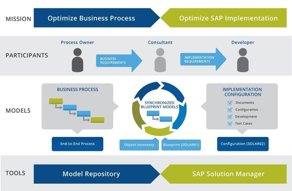 Whitepaper Download: SAP-Implementierung beschleunigen und Kosten senken