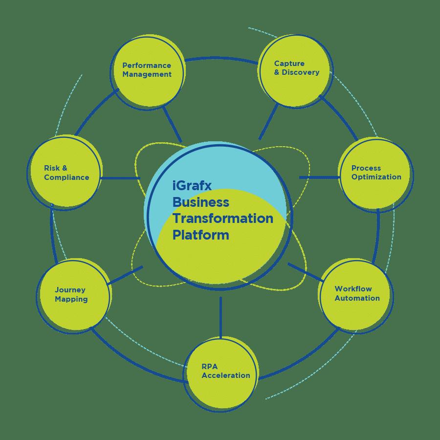 Software für Prozessmanagement: iGrafx Business Transformation Plattform