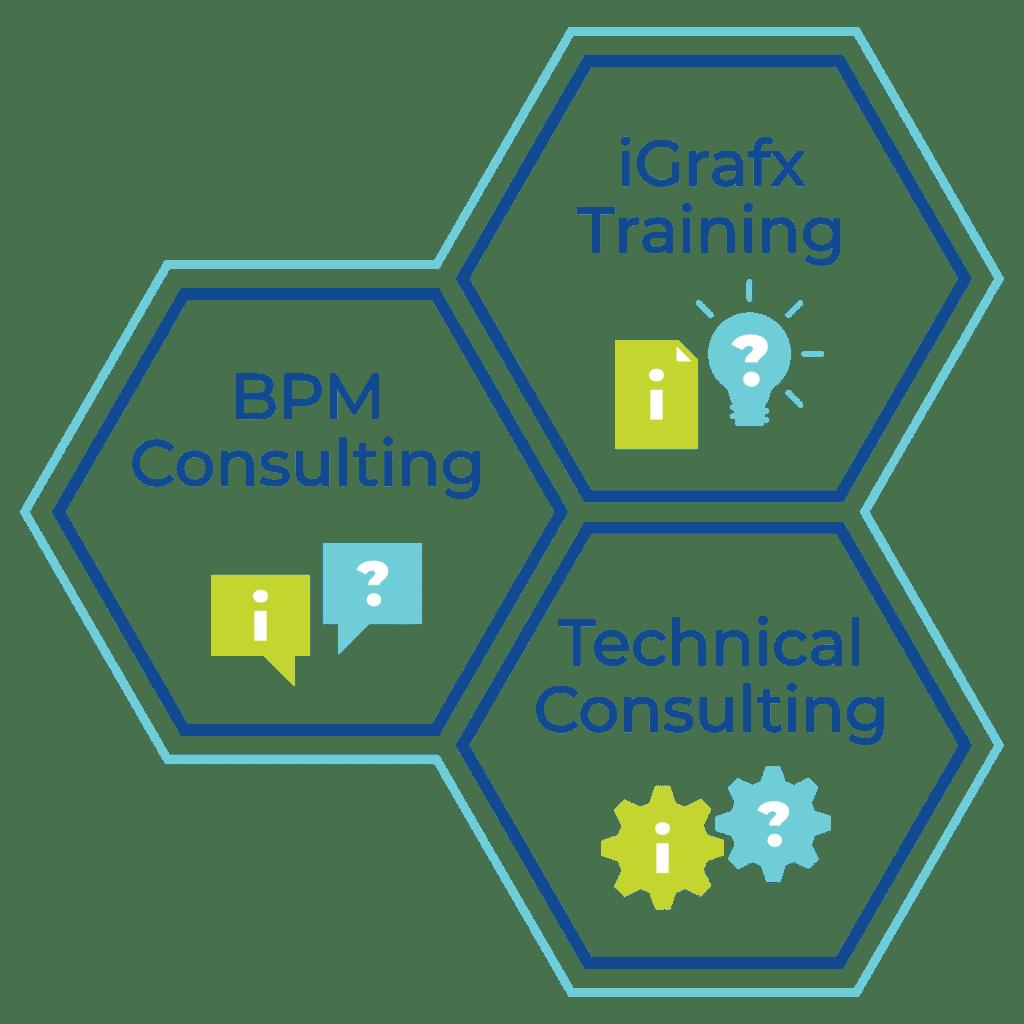 BPM Software von iGrafx