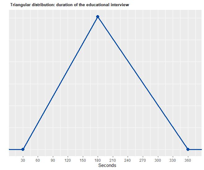 Diagram Duration Educational interview
