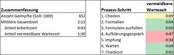 Tabelle zweites Ergebnis