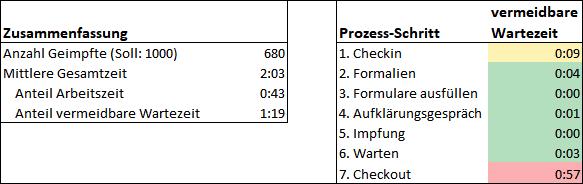 Tabelle drittes Ergebnis