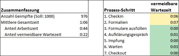 Simulation viertes Ergebnis