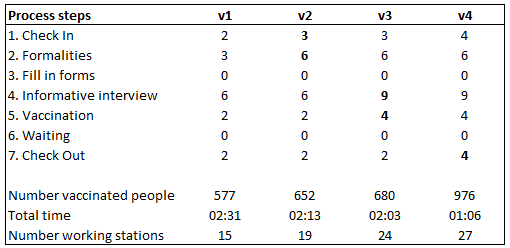 table summary of results
